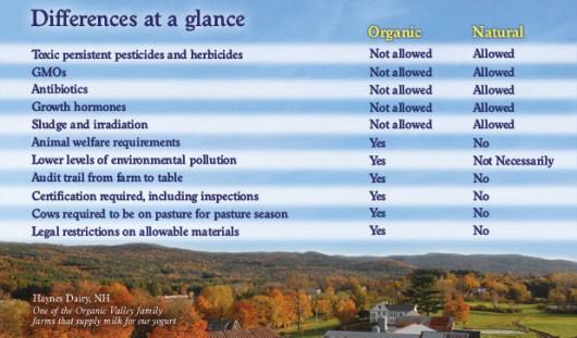 organic vs natural