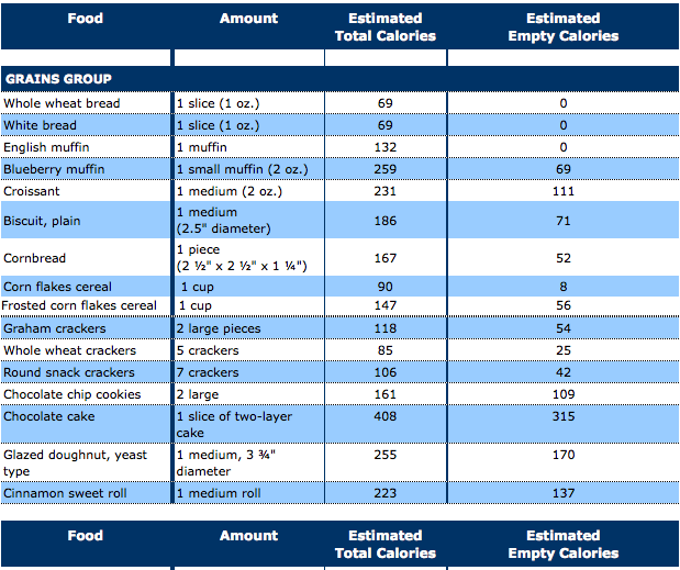 Usda Calories In Food List
